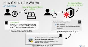 Apple's Mac OS X Still Open to Malware, Thanks Gatekeeper 1
