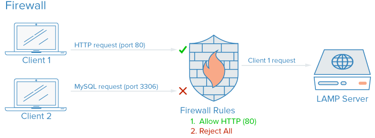 SOme Security Measures to Protect Your Servers 2 Some Security Measures to Protect Your Servers